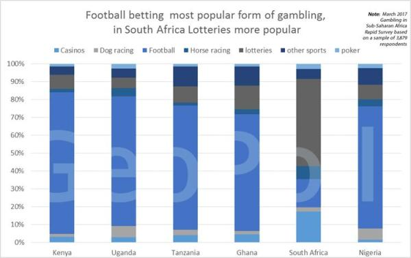 sports betting in africa - football betting