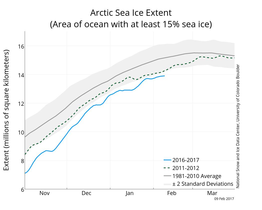Antarctica's Sea Ice Shrinks to New Record Low