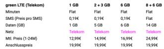 green LTE Telekom Jan 2020