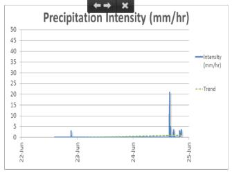 Precipitation Intensity