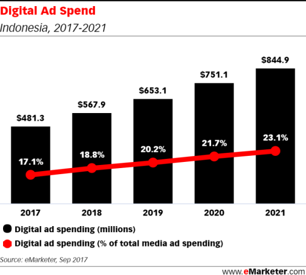 Unstoppable - Mobile advertising expenditure in Southeast ...