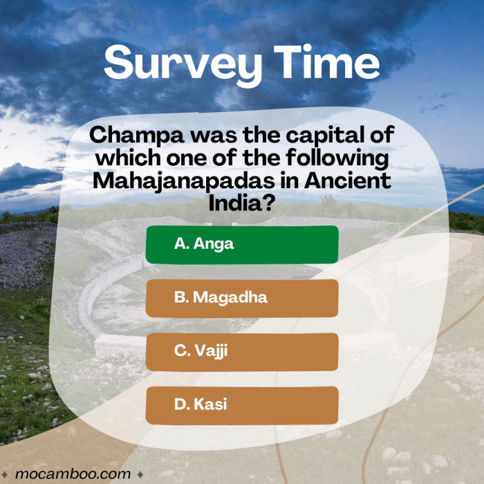 Q. Champa was the capital of which one of the following Mahajanapadas in Ancient India? Ans. Anga