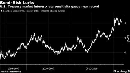 Bondholders Risk $2.6 Trillion Hit on Even a Modest Yield Rise