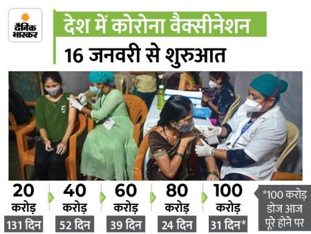 India set for 100 crore covid vaccine milestone today prepare for celebration | कोरोना वैक्सीन क ...