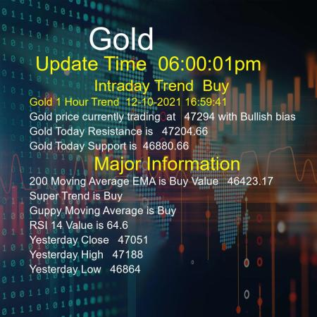 Gold Trend Today 12/10/2021