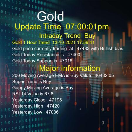 Gold Trend Today 13/10/2021