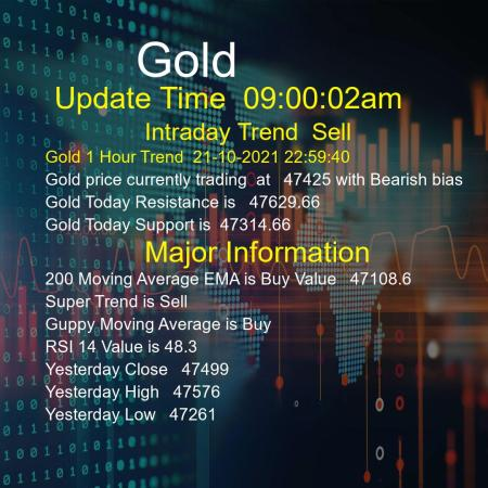 Gold Trend Today 22/10/2021