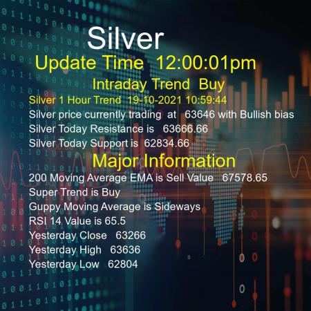 Silver Trend Today 19/10/2021