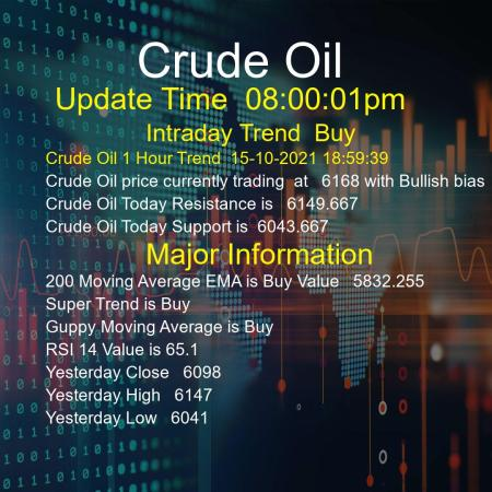 Crude Oil Trend Today 15/10/2021