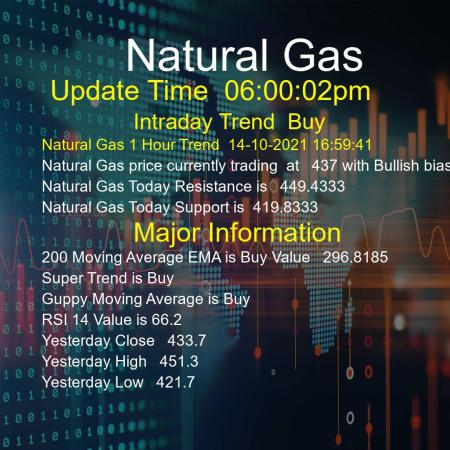 Natural Gas Trend Today 14/10/2021