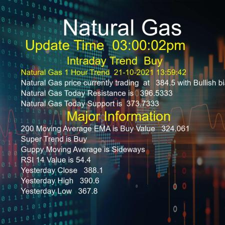 Natural Gas Trend Today 21/10/2021