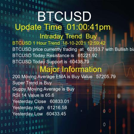 BTCUSD Trend Today 18/10/2021