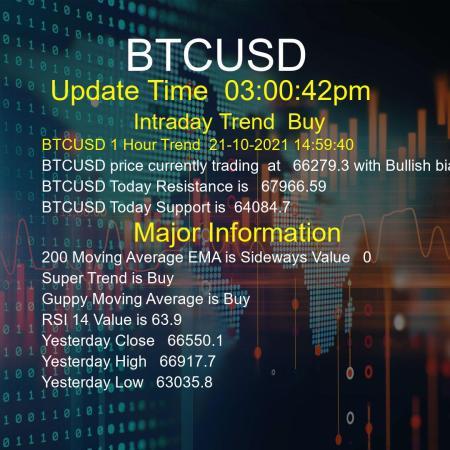 BTCUSD Trend Today 21/10/2021