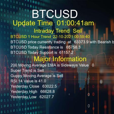 BTCUSD Trend Today 22/10/2021