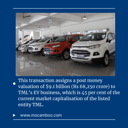 This transaction assigns a post money valuation of $9.1 billion (Rs 68,250 crore) to TML's EV bu ...
