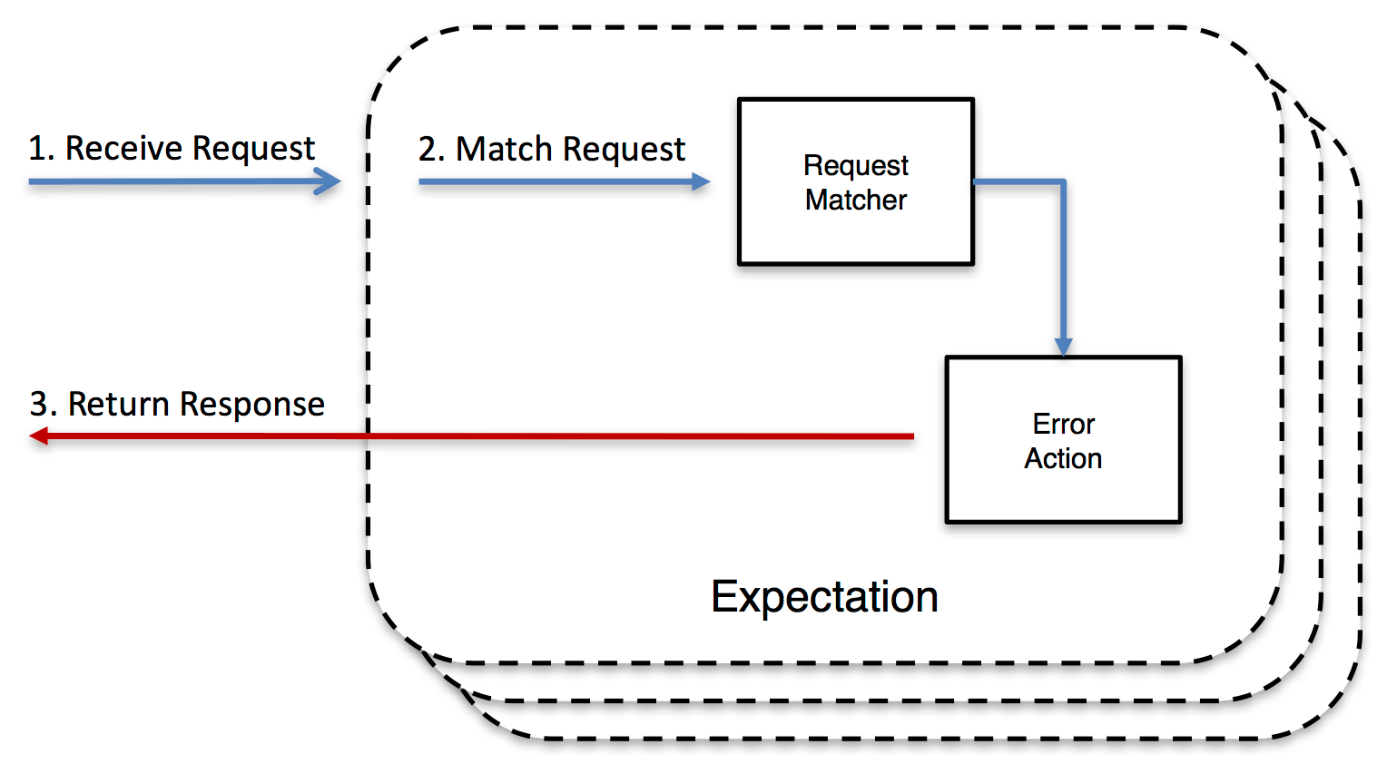Error Action Expectation