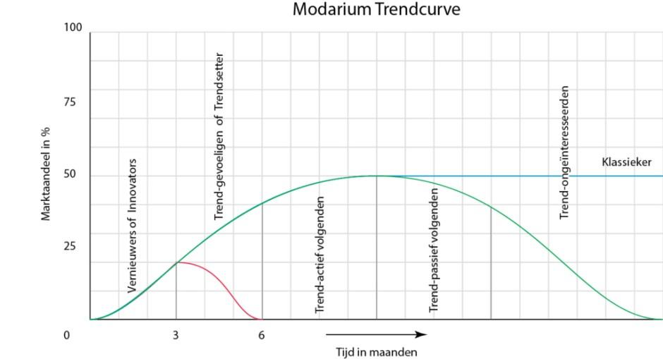 Modarium Trendcurve