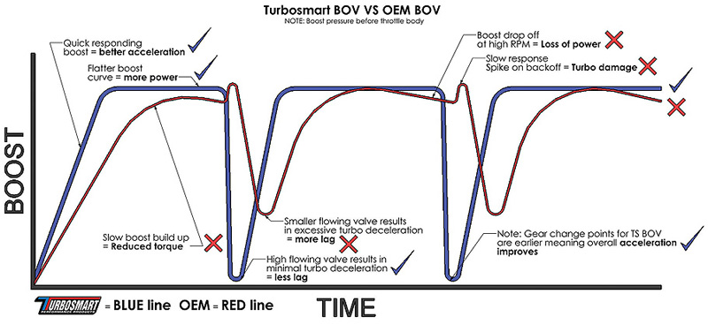 29ft/lb Torque LOSS in 1st?! Why your BMW N54 NEEDS a BOV Upgrade NOW