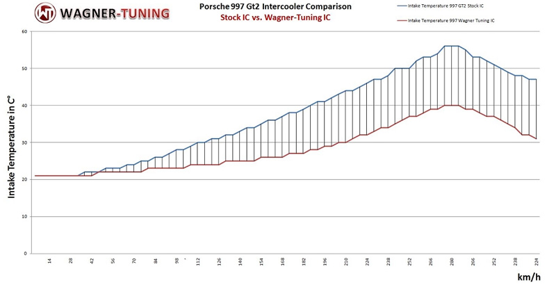 wagner tuning evo intercooler for Porsche 997 airflow vs oem