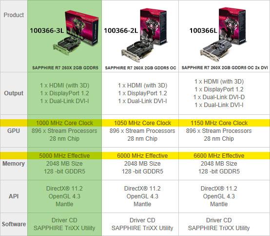 Sapphire R7 260X 2GB Comparison