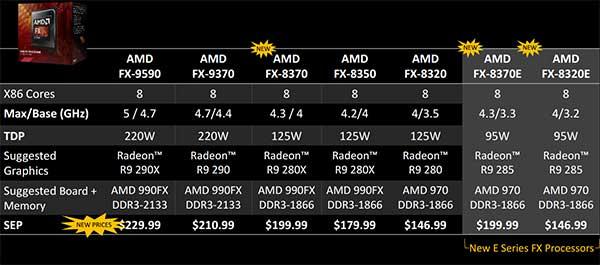 September 2014, FX Processor Line-up