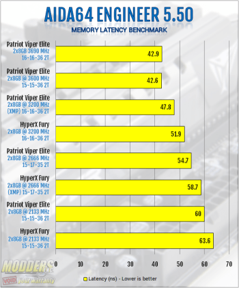 AIDA64 Memory Latency Benchmark