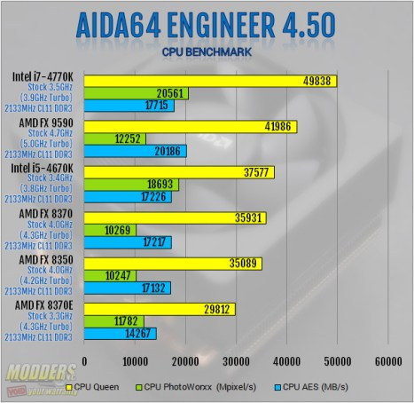 AIDA64 4.50 CPU Benchmark