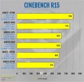 Cinebench R15 Benchmark