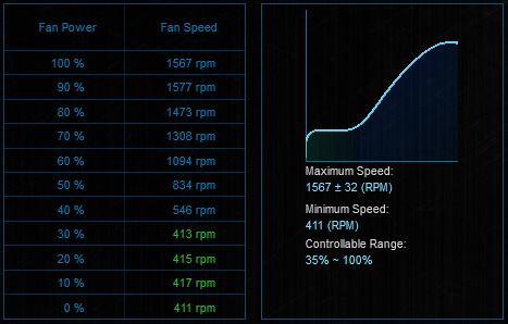 CRYORIG QF120 Balance Fan ASUS FanXPert