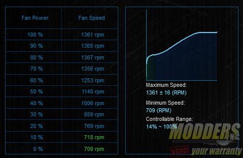 CRYORIG XF140 Fan in ASUS Fan XPert II