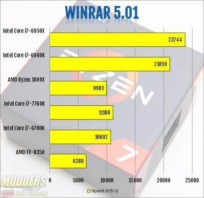 AMD Ryzen 7 1800X CPU