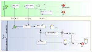 Examples of BPMN (Business Process Modeling Notation) diagrams