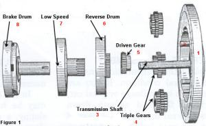 Model T Ford Transmission Explanation