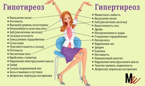 Болезни щитовидной железы у женщин влияют на вес