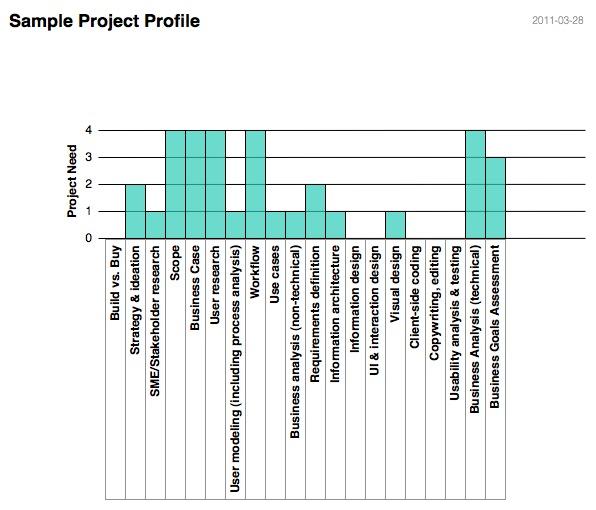 BA UX - Sample Project Profile