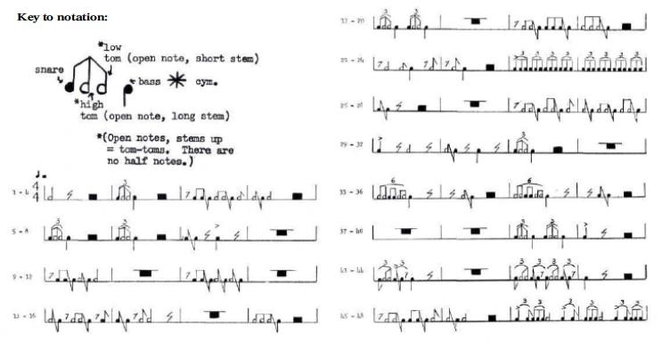 Drum Soloist: Max Roach Transcription And Analysis - Modern Drummer