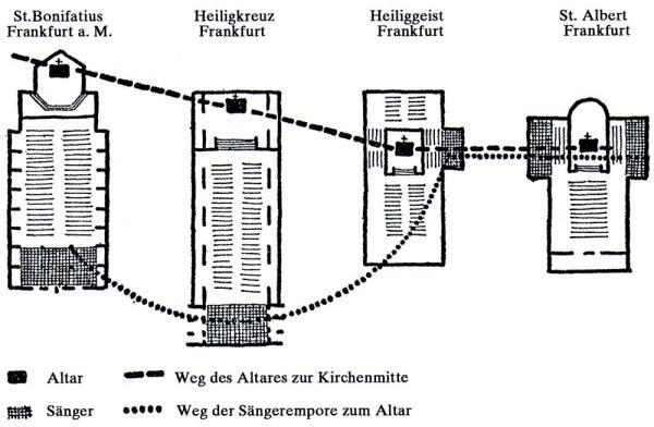Entwicklungslinie der liturgischen Ordnung in Frankfurter Kirchen von Martin Weber (Bildquelle: Schnell 1973)