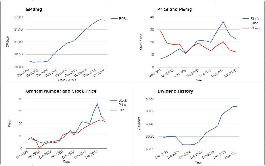 CSX Charts February 2016