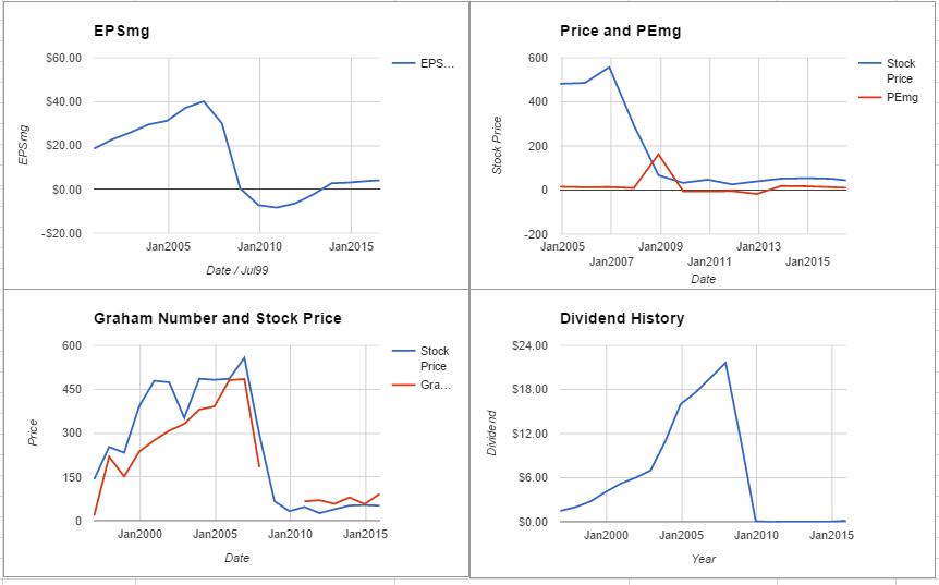C charts July 2016
