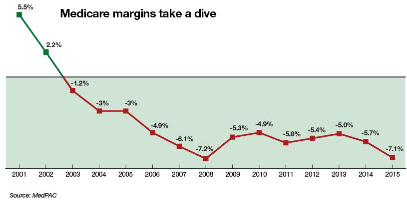 medicare margins take a dive