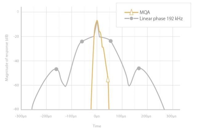 MQA Filter