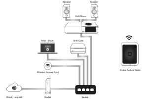 Naim Uniti-Player mit Roon-Software-Update