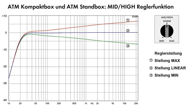 Nubert ATM Kompaktbox Frequenzgang