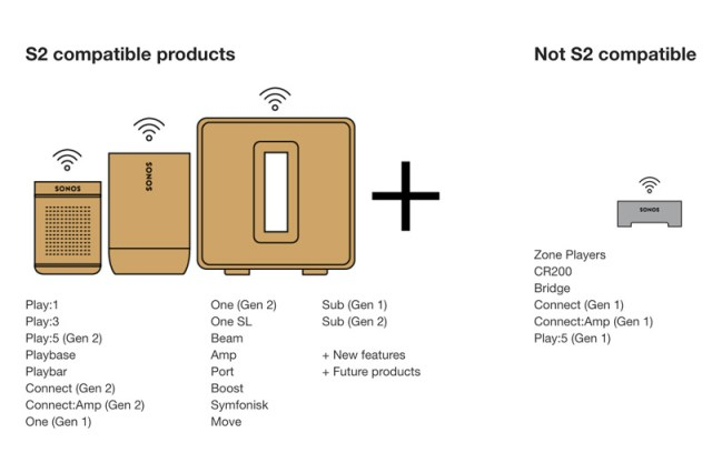 Sonos S2-kompatible Produkte
