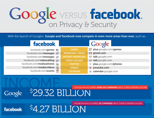 """Google vs. Facebook on Privacy and Security"""