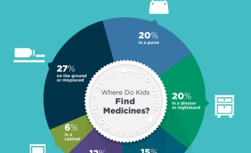 Shocking Facts on Accidental Medicine Ingestion, Plus Tips for Parents on Safe Medicine Storage