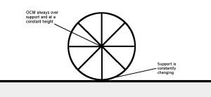 Wheel Analogy