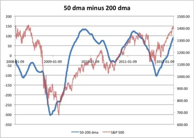 Technical-Indicators