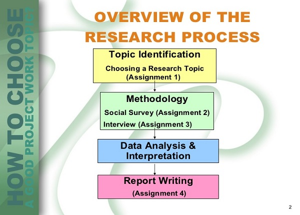 research methodology project topics