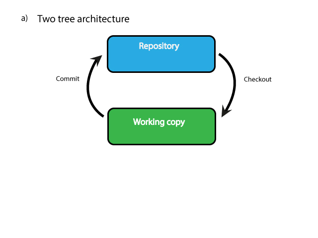Two-tree-architecture